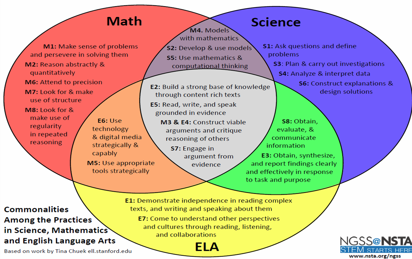 describe the commonalities between math and science Connections between practices in ngss, common core math, and  science and engineering practices discip linary core ideas crosscutting concepts  describe, test .